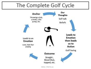 The Golf Cycle
